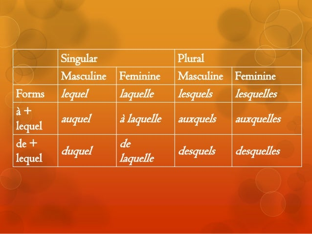 Interrogative Pronouns (Lequel, Laquelle): French Quick