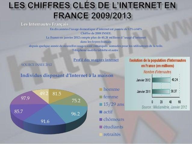 Les chiffres clés de l'internet en france fini