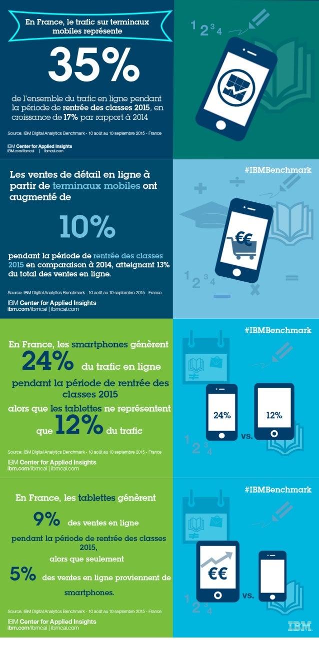 Les données de traffic et de vente sur Smartphone et sur Tablette en France