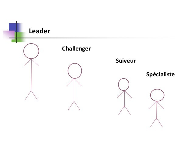 Les différentes strategies concurrentielles