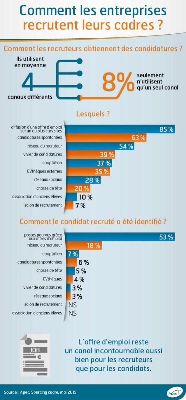 Infographie Apec - Les moyens utilisés par les entreprises pour trouver des candidats