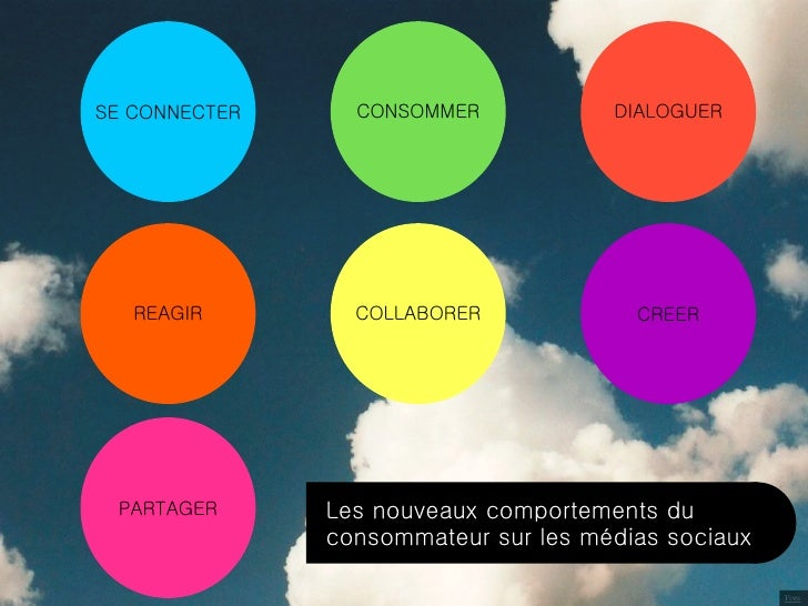 SE CONNECTER     CONSOMMER            DIALOGUER        REAGIR        COLLABORER             CREER      PARTAGER      Les n...