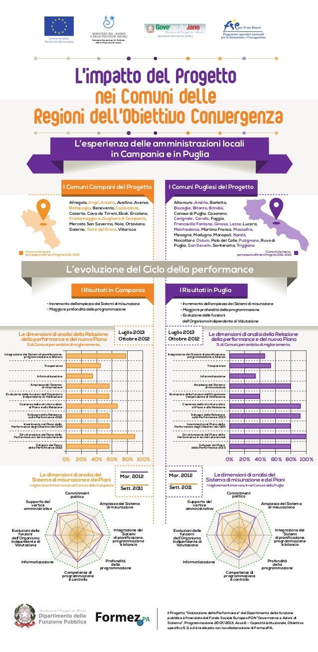 """L'esperienza delle amministrazioni locali in Campania e in Puglia Il Progetto """"Valutazione delle Performance"""" del Dipartim..."""