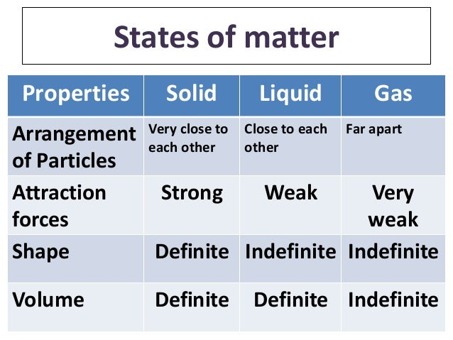 What Are The Three Physical Properties Of Gases