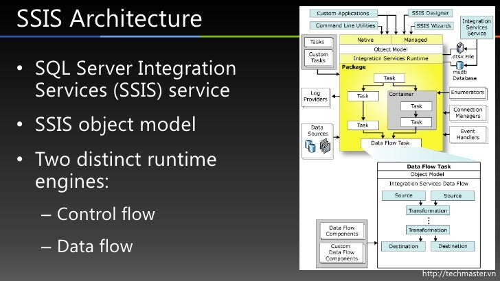 Integrated Service Integration Services