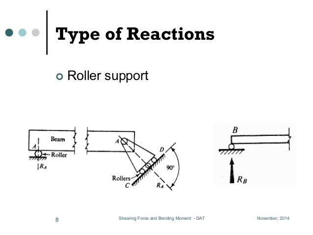 lesson 04  shearing force and bending moment 01