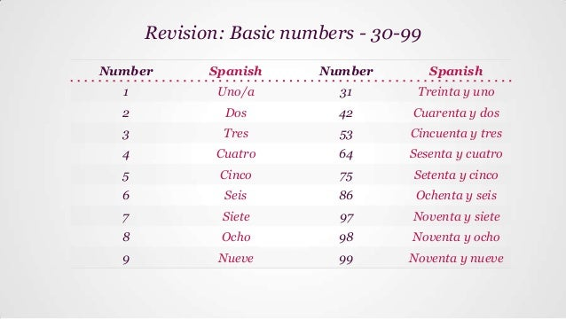 How to say we are dating in spanish