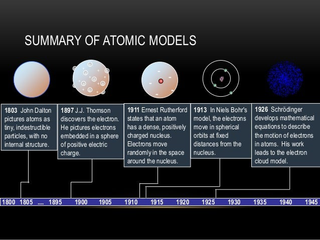 an overview of the structure of an atom The plum pudding model of the atom the current model of the sub-atomic structure involves a dense nucleus surrounded by a probabilistic cloud of electrons  overview in this model, atoms were known to consist of negatively charged electrons.