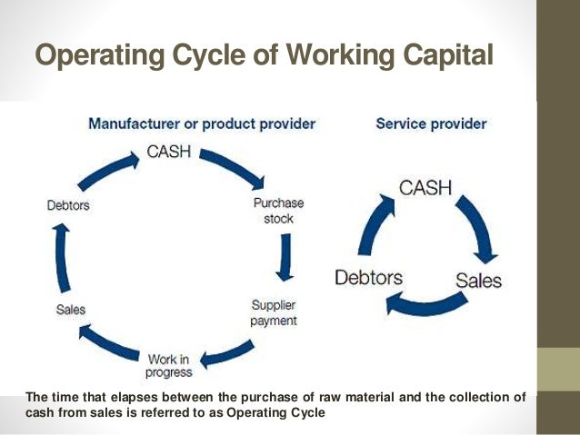 the important role of working capital management in business operations What is the importance of management in the modern  the significance of management in the modern business world has  management is an important.