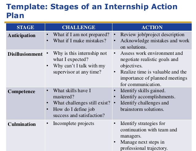 Lesson 2 Stages Of An Internship