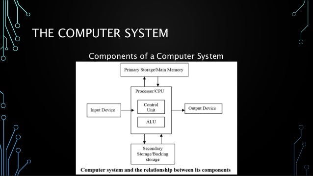Lesson 30 Basic Parts And Functions Of Computer on Conversion Of Unit