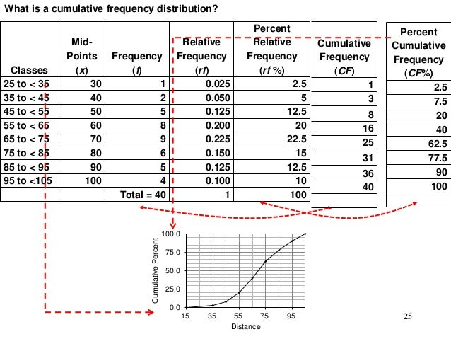 Descriptive Statistics Part II: Graphical Description
