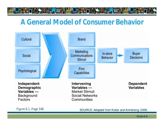 models and concepts of cosnumer buying behaviour Concepts developed in other fields such as psychology (study of the individual),   the basic consumer behaviour model applicable to all consumers is shown in.