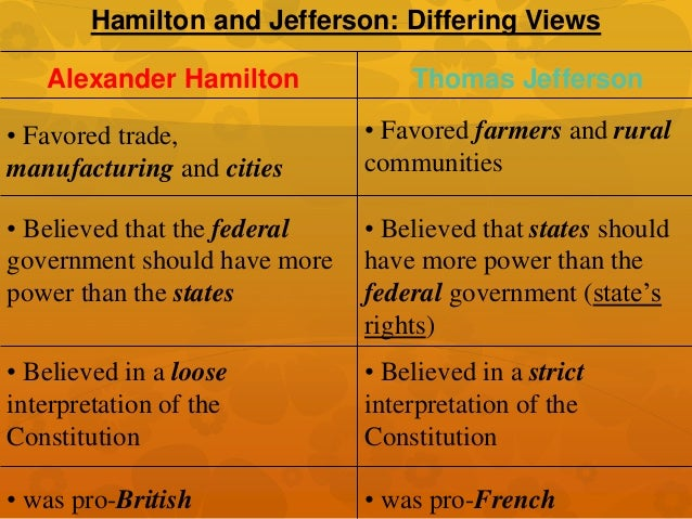 hamilton vs jefferson dbq essay Jefferson vs hamilton dbq essay 1665 words aug 17th, 2014 7 pages jeff hom 4/5/14 pd1 hamilton vs jefferson dbq in the history of america, thomas jefferson, the secretary of state, and hamilton, the secretary of the treasury, were two of the greatest leaders of our country although they both lead the country,.