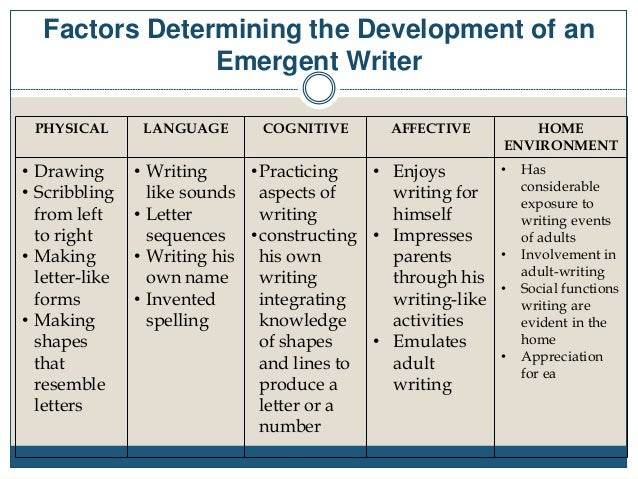 Emergent writing stages