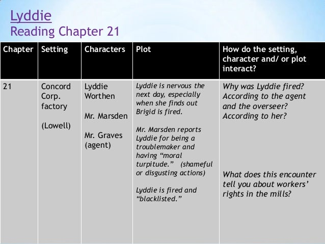 lyddie essay Lyddie by katherine paterson suggestions and expectations this curriculum unit can be used in a variety of ways each chapter of the novel study focuses on.