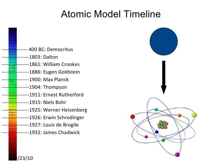 History of Atomic Theory Chemistry Tutorial  AUSeTUTE