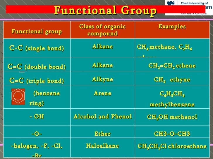 Example Organic Organic Compound Examples