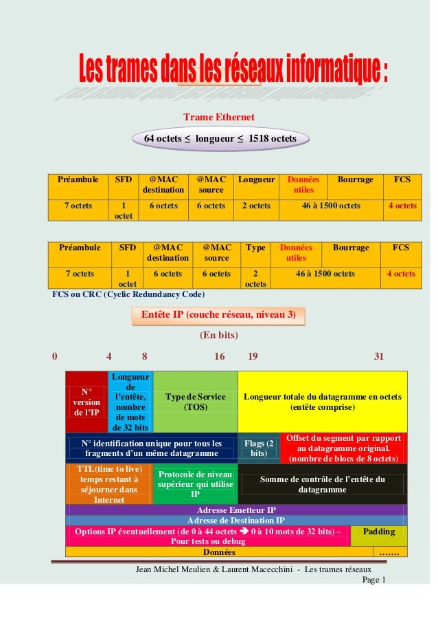 Jean Michel Meulien & Laurent Macecchini - Les trames réseauxPage 1Trame Ethernet64 octets ≤ longueur ≤ 1518 octetsPréambu...