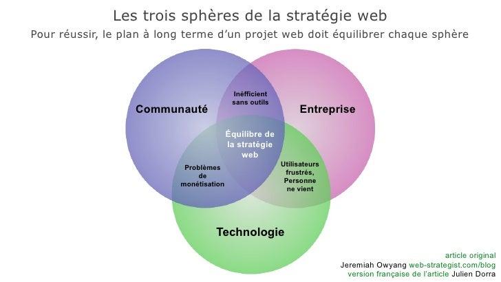 Les trois sphères de la stratégie web