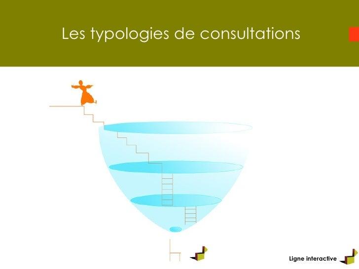 Les typologies de consultations Ligne interactive