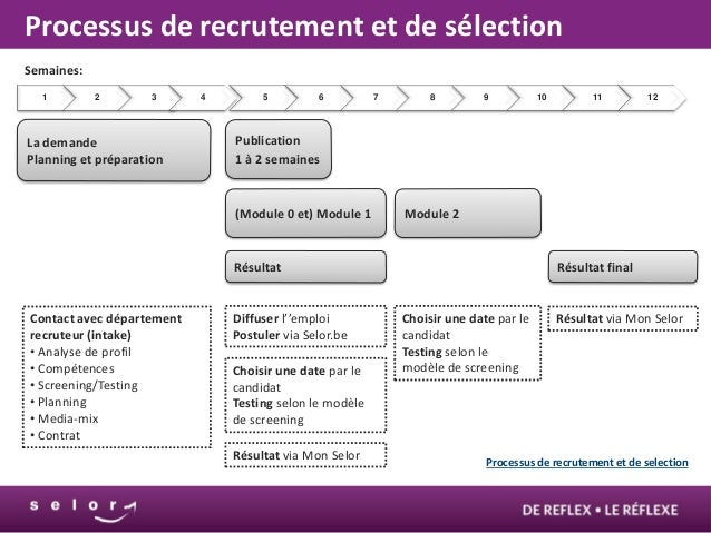 modele planning de recrutement