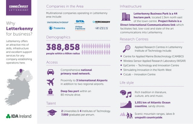 Why Letterkenny for business - Infographic