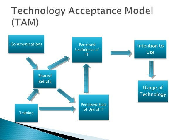 technology acceptance model Abstract testing the technology acceptance model 3 (tam 3) with the inclusion of change fatigue and overload, in the context of faculty.