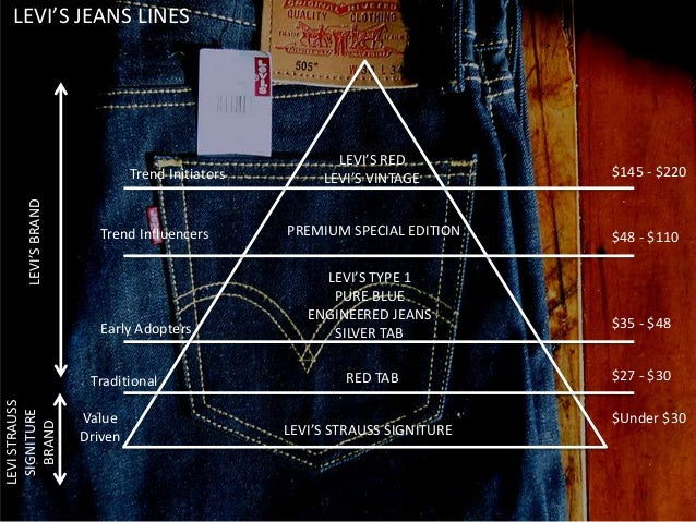 levi s marketing strategy relation type jeans model Levis brand management & expansion strategy edition levi's type 1 pure blue engineered jeans silver tab levi's relationship with key.