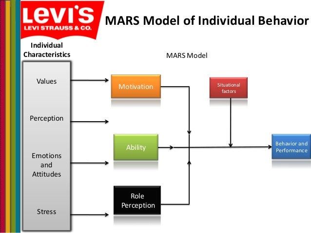 an analysis of chapter 3 foundations of individual behavior Chapter 3 6 chapter 4 8 chapter 5 10 chapter 6 12  transformation, analysis, synthesis, and  decisions –making decisions at the individual level e 3 b .
