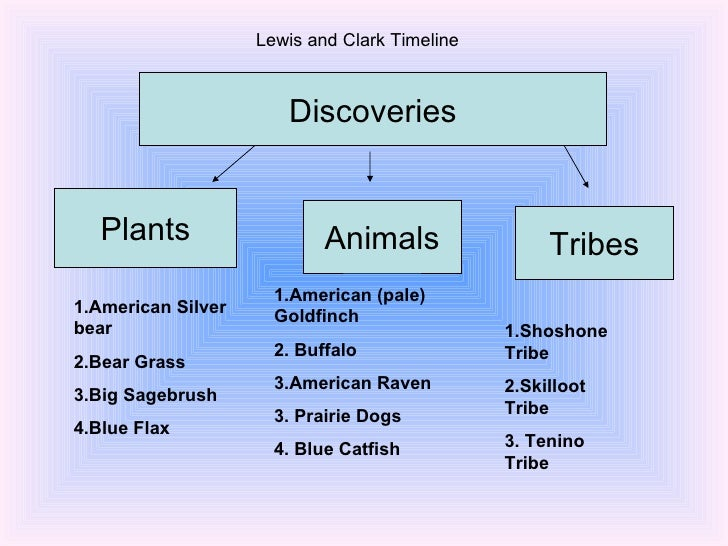 lewis and clark the imperialist of