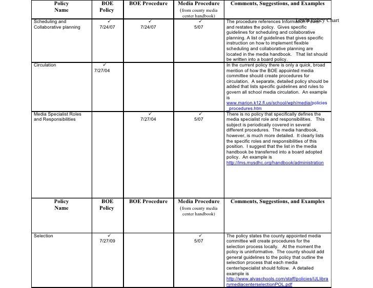 Policy          BOE      BOE Procedure   Media Procedure       Comments, Suggestions, and Examples             Name       ...