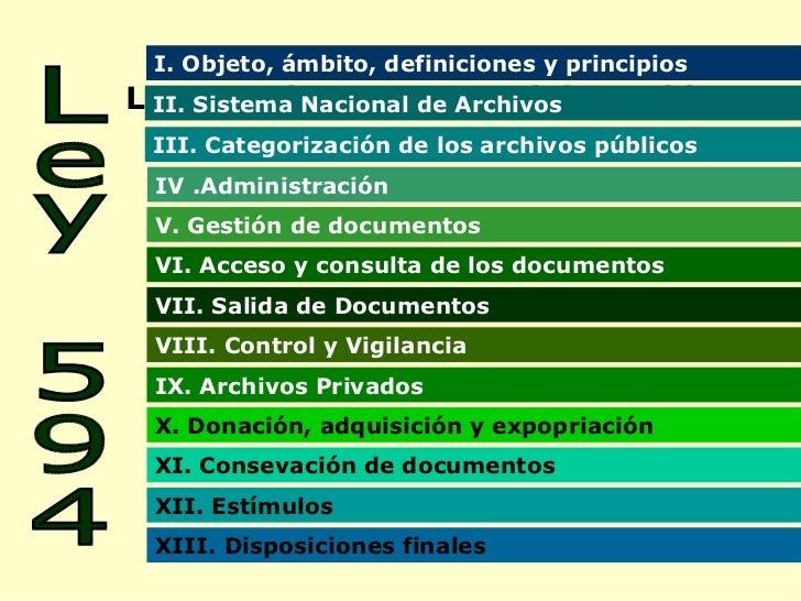 Ley 594 de 200 General de Archivos Ley 594 I.  Objeto , ámbito, definiciones y principios II. Sistema Nacional de Archivos...