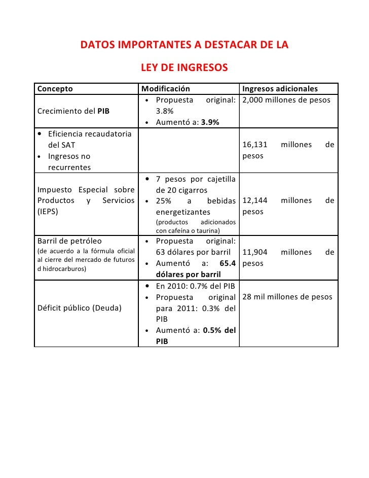 DATOS IMPORTANTES A DESTACAR DE LA                                    LEY DE INGRESOS Concepto                           M...