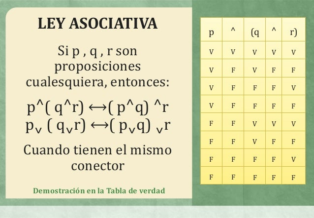 Leyes asosiativas by daisy andrea guerrero torres on prezi ccuart Image collections