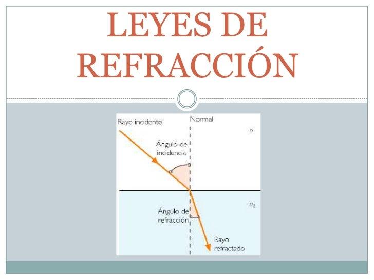 LEYES DEREFRACCIÓN