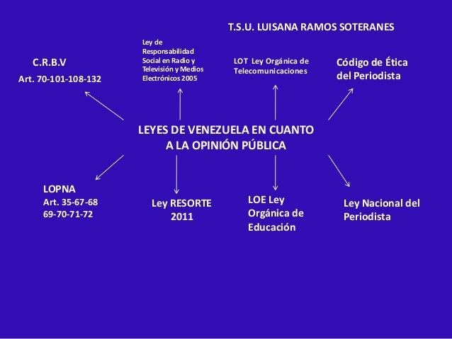 T.S.U. LUISANA RAMOS SOTERANES C.R.B.V Art. 70-101-108-132  Ley de Responsabilidad Social en Radio y Televisión y Medios E...
