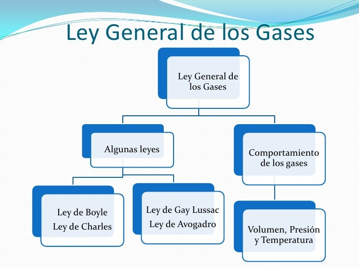 Ley de Los Gases Formulas Ley General de Los Gases
