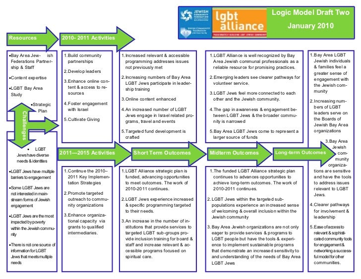 logic model template out of darkness