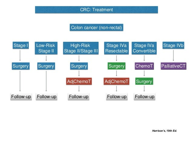 CES 2016 02 - Colorectal cancer