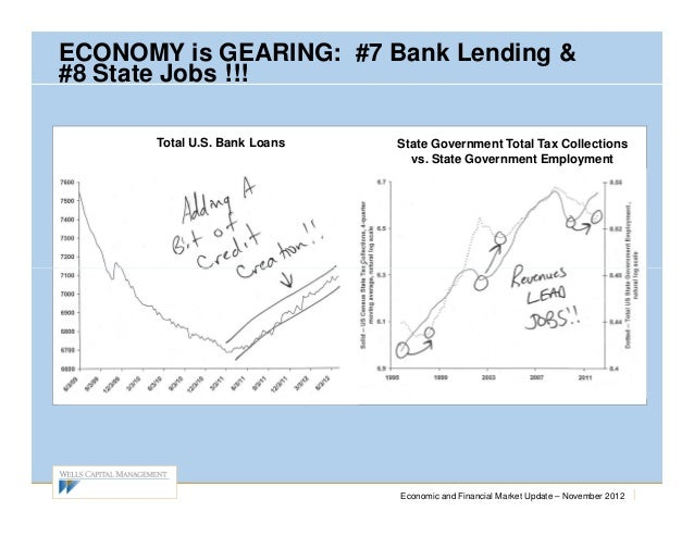 ECONOMY is GEARING: #7 Bank Lending &#8 State Jobs !!!      Total U.S. Bank Loans   State Government Total Tax Collections...