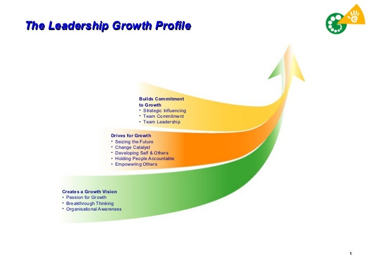The Leadership Growth Profile <ul><li>Builds Commitment  to Growth </li></ul><ul><li>Strategic Influencing </li></ul><ul><...