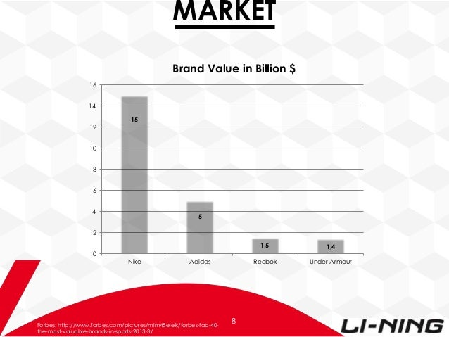 li ning marketing plan Silver lining marketing focuses on bringing your brand story to life and   marketing & communication planning, fast-moving creative project execution, and  are.