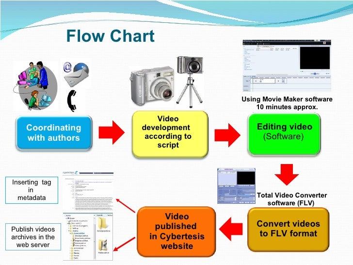 B.S. in Digital Media