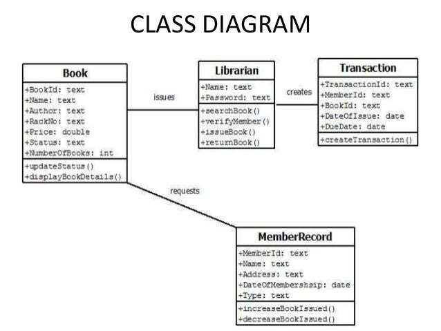 online library managementclass diagram