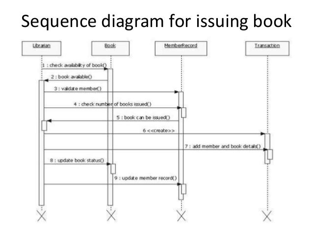online library managementsequence diagram for issuing book