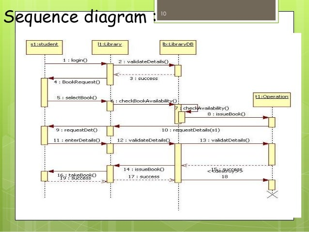 library managementuse case diagram       sequence