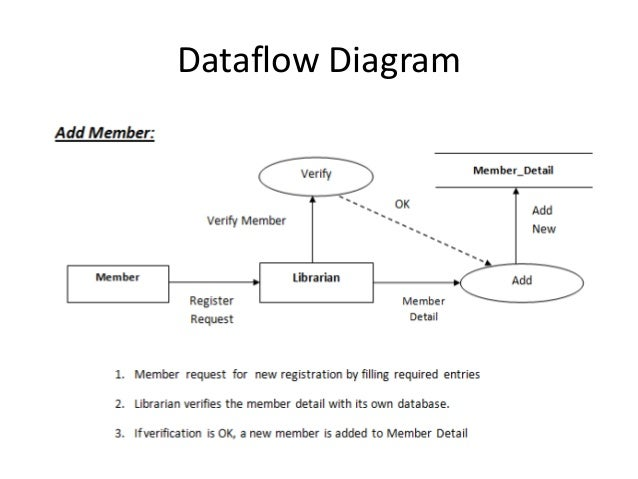 library managementdataflow diagram