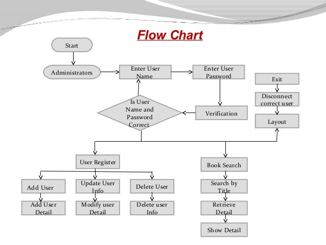 flow chart of library system