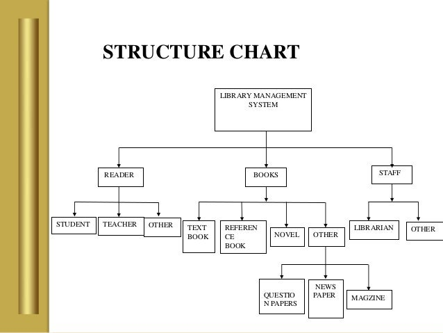 library management system       structure chart